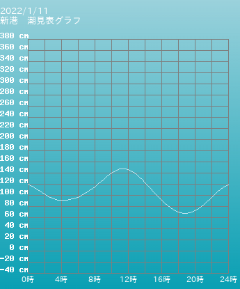 山口 宇部 宇部の潮見表(タイドグラフ)