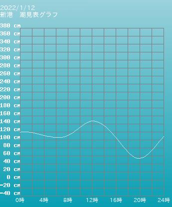 北海道 苫小牧 苫小牧の潮見表(タイドグラフ)