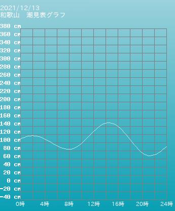 福井 内浦湾 上瀬漁港 内浦の潮見表(タイドグラフ)