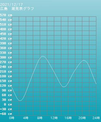 福岡船溜まり(福岡港) 福岡船の潮見表(タイドグラフ) 5月17日
