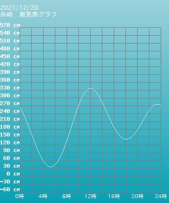 福岡船溜まり(福岡港) 福岡船の潮見表(タイドグラフ) 5月20日
