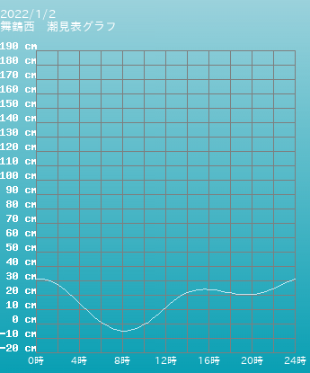 和歌山 海南 海南の潮見表(タイドグラフ)