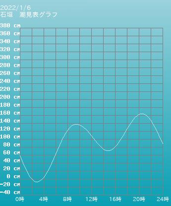 沖縄 石垣の潮見表(タイドグラフ)