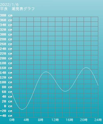 沖縄 平良の潮見表(タイドグラフ)