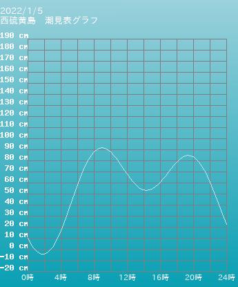 東京 西硫黄島の潮見表(タイドグラフ)