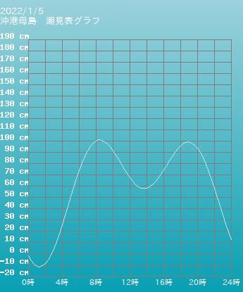 東京 沖港母島の潮見表(タイドグラフ)