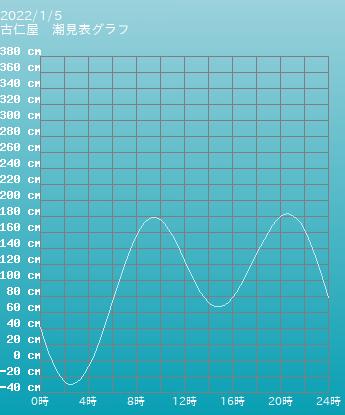 鹿児島 古仁屋の潮見表(タイドグラフ)