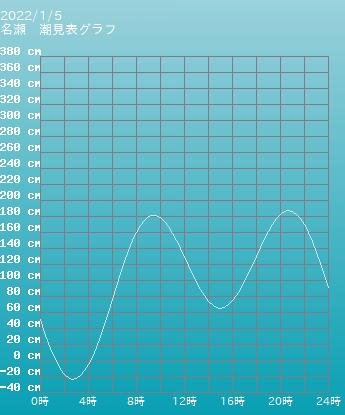 鹿児島 名瀬の潮見表(タイドグラフ)