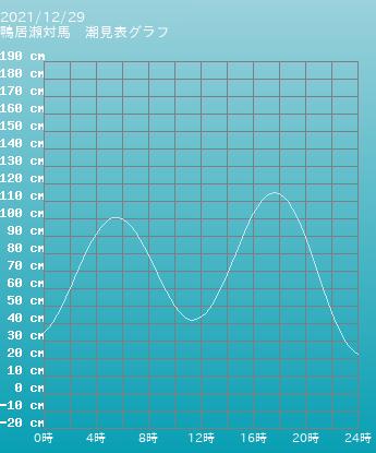 愛知 蒲郡 蒲郡の潮見表(タイドグラフ)
