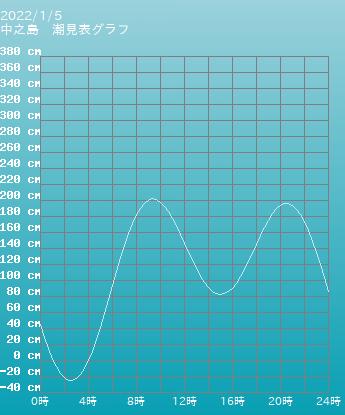 鹿児島 中之島の潮見表(タイドグラフ)