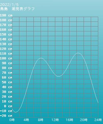 東京 鳥島の潮見表(タイドグラフ)