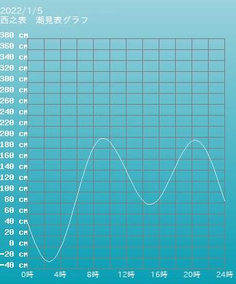 鹿児島 西之表の潮見表(タイドグラフ)