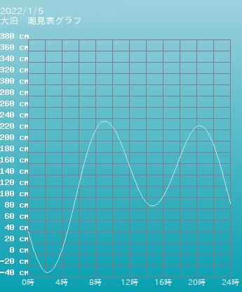 鹿児島 大泊の潮見表(タイドグラフ)