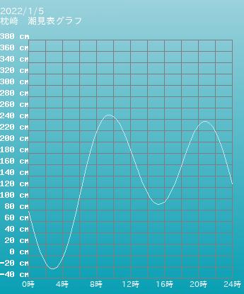 鹿児島 枕崎の潮見表(タイドグラフ)