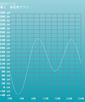 鹿児島 喜入の潮見表(タイドグラフ)