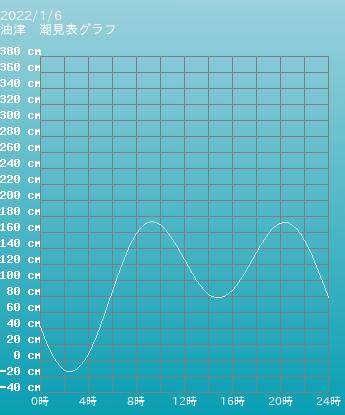 宮崎 油津の潮見表(タイドグラフ)