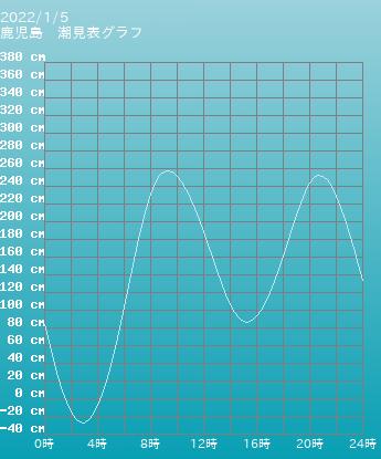 鹿児島 鹿児島の潮見表(タイドグラフ)