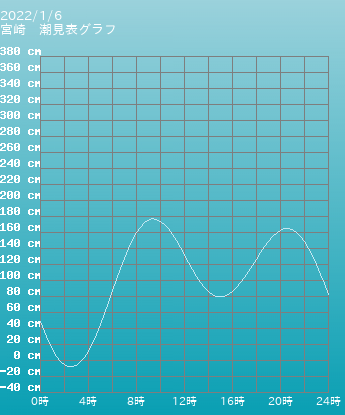 宮崎 宮崎の潮見表(タイドグラフ)