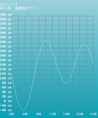 鹿児島 阿久根の潮見表(タイドグラフ)