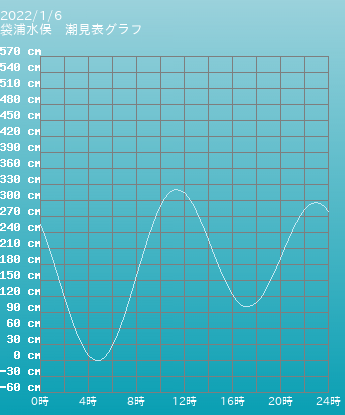 熊本 袋浦水俣の潮見表(タイドグラフ)