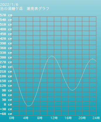 熊本 池の浦龍ケ岳の潮見表(タイドグラフ)