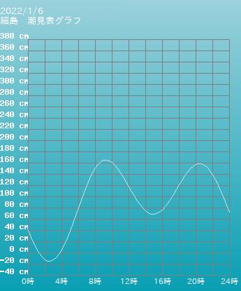 宮崎 細島の潮見表(タイドグラフ)