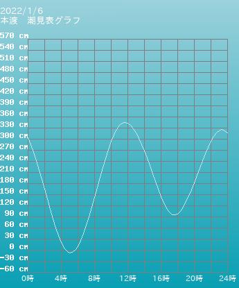 熊本 本渡の潮見表(タイドグラフ)