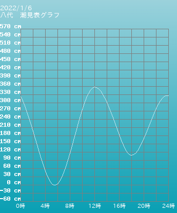 熊本 八代の潮見表(タイドグラフ)