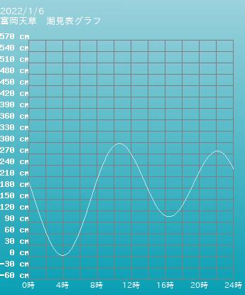 熊本 富岡天草の潮見表(タイドグラフ)
