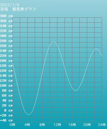 長崎 深堀の潮見表(タイドグラフ)