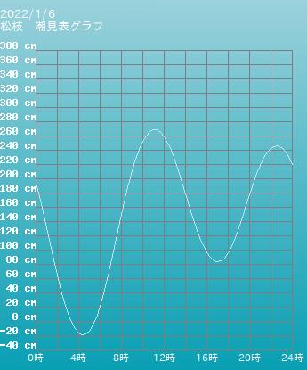 長崎 松枝の潮見表(タイドグラフ)