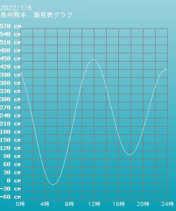 熊本 長州熊本の潮見表(タイドグラフ)