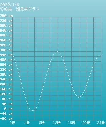 佐賀 竹崎島の潮見表(タイドグラフ)