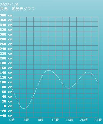大分 長島の潮見表(タイドグラフ)