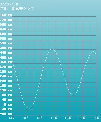 福岡 三池の潮見表(タイドグラフ)