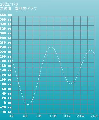 長崎 志伎湾の潮見表(タイドグラフ)