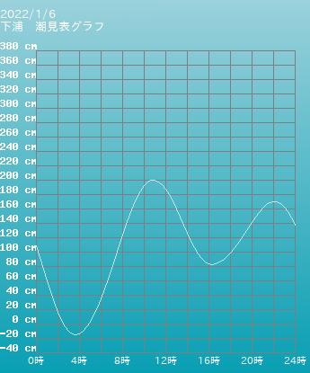 大分 下浦の潮見表(タイドグラフ)
