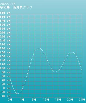 愛媛県 宇和島の潮見表(タイドグラフ)