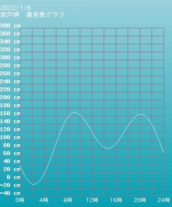 高知 室戸岬の潮見表(タイドグラフ)