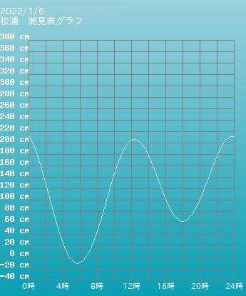 長崎 松浦の潮見表(タイドグラフ)