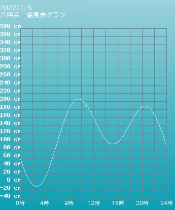 愛媛県 八幡浜の潮見表(タイドグラフ)