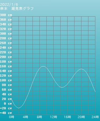 和歌山 串本の潮見表(タイドグラフ)