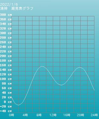 和歌山 浦神の潮見表(タイドグラフ)