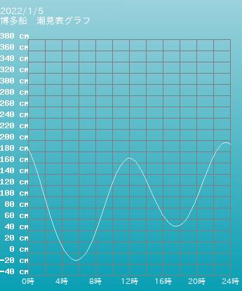 福岡 博多船の潮見表(タイドグラフ)