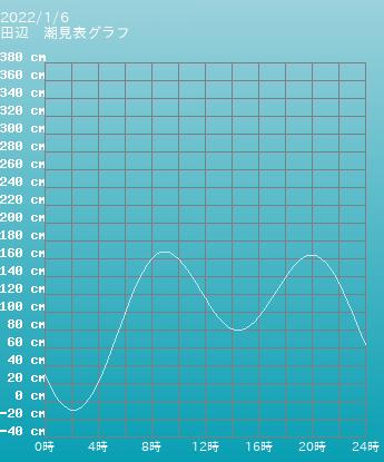 和歌山 田辺の潮見表(タイドグラフ)