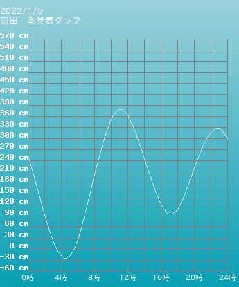 福岡 苅田の潮見表(タイドグラフ)