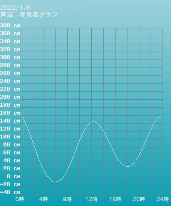長崎 芦辺の潮見表(タイドグラフ)