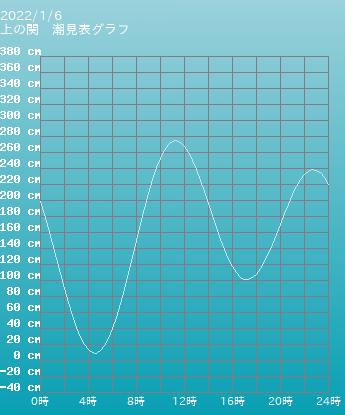 山口 上の関の潮見表(タイドグラフ)