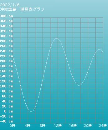 山口 沖家室島の潮見表(タイドグラフ)