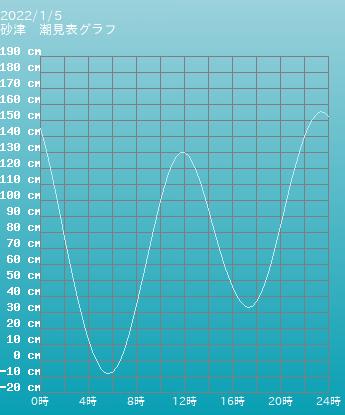 福岡 砂津の潮見表(タイドグラフ)